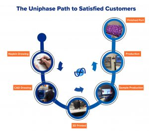 Uniphase Process Infographic